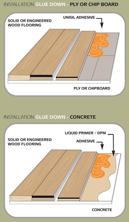 Engineered Wood Flooring Glue Down Method Engineered Wood