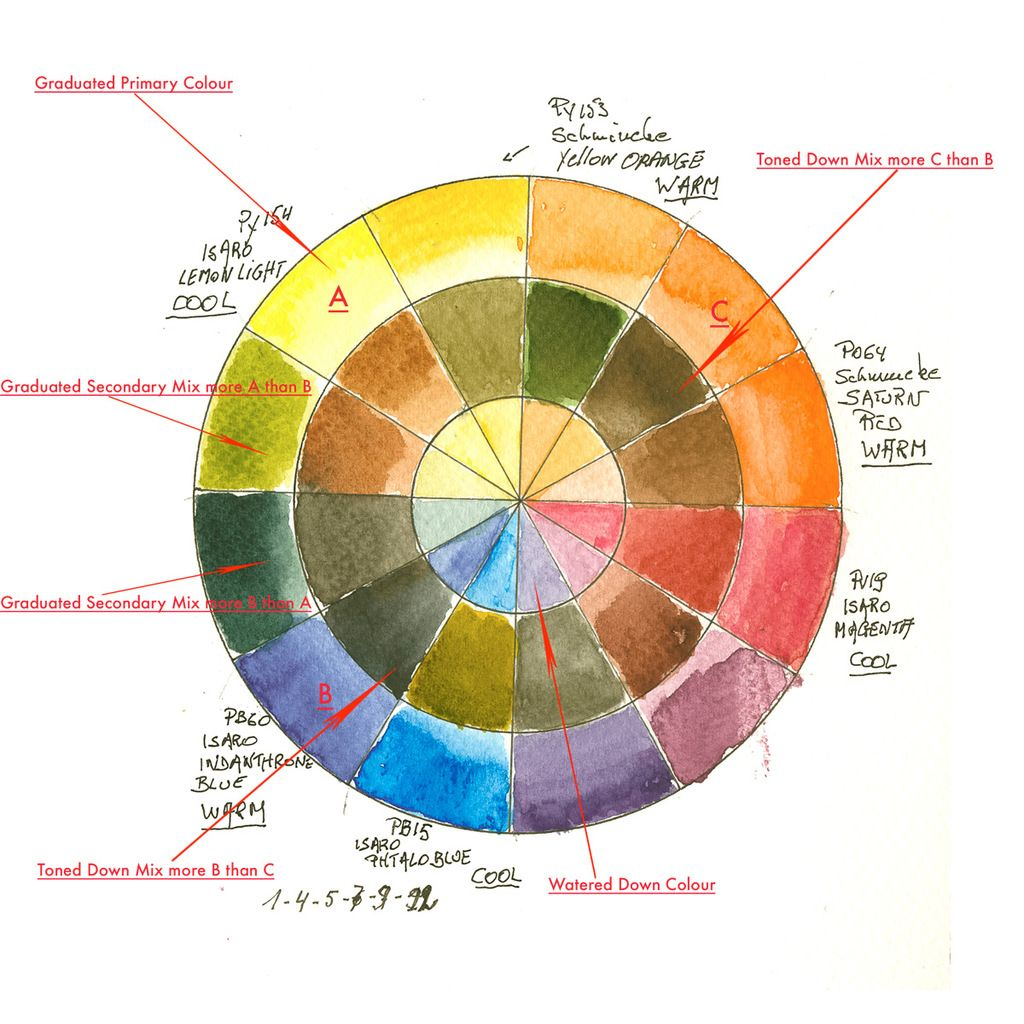 Watercolour Colour Wheel Explained