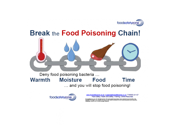 How Long Does Food Poisoning Last Food Poisoning Food Poisoning
