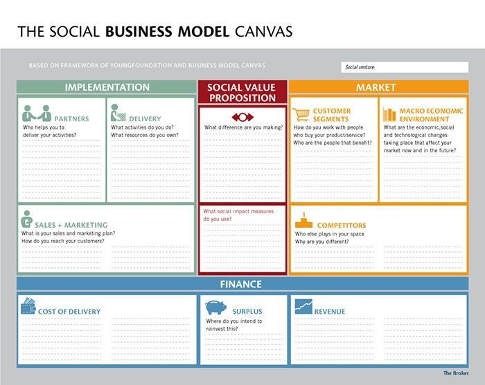 Social Business Model Canvas  Social Entrepreneurship