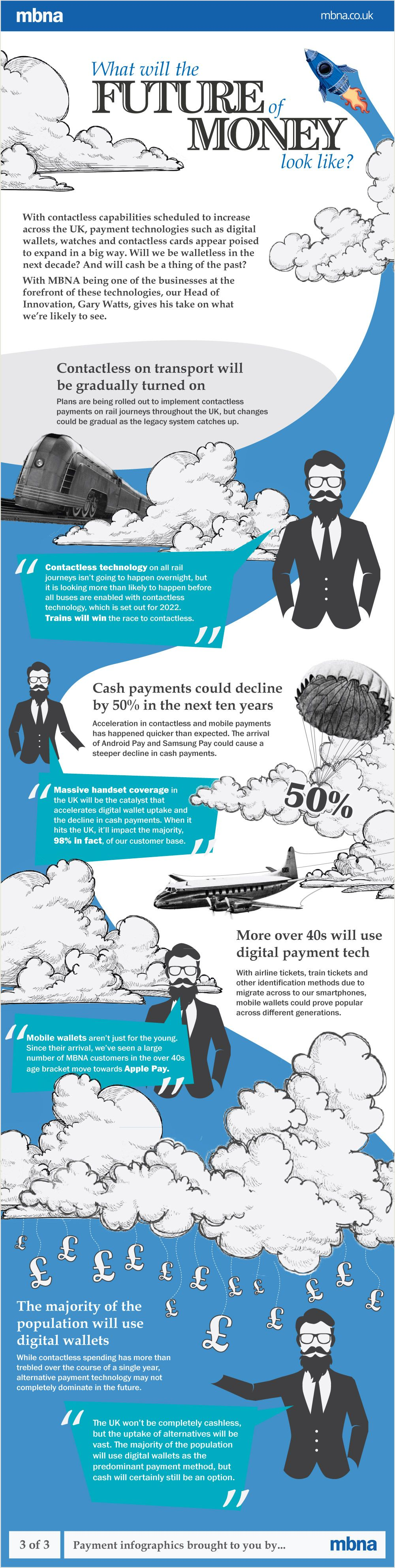 What will the future of money look like? #Infographic