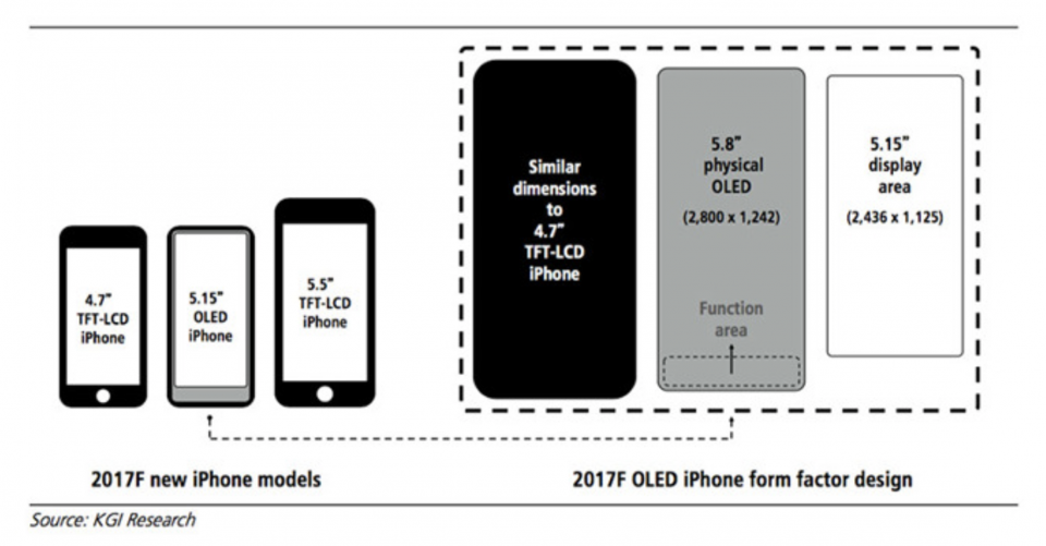 Iphone 8 Resolution And Function Area Predicted By Ming Chi Kuo In February Iphone Iphone 8 New Iphone