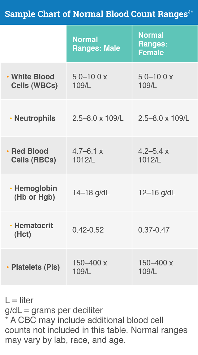 wbc count chart: White blood cell count and cancer reducing fever risk cancer