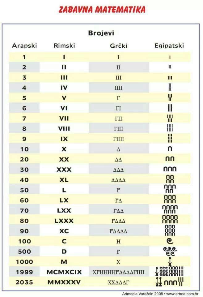 Brojevi Iracionalni broj