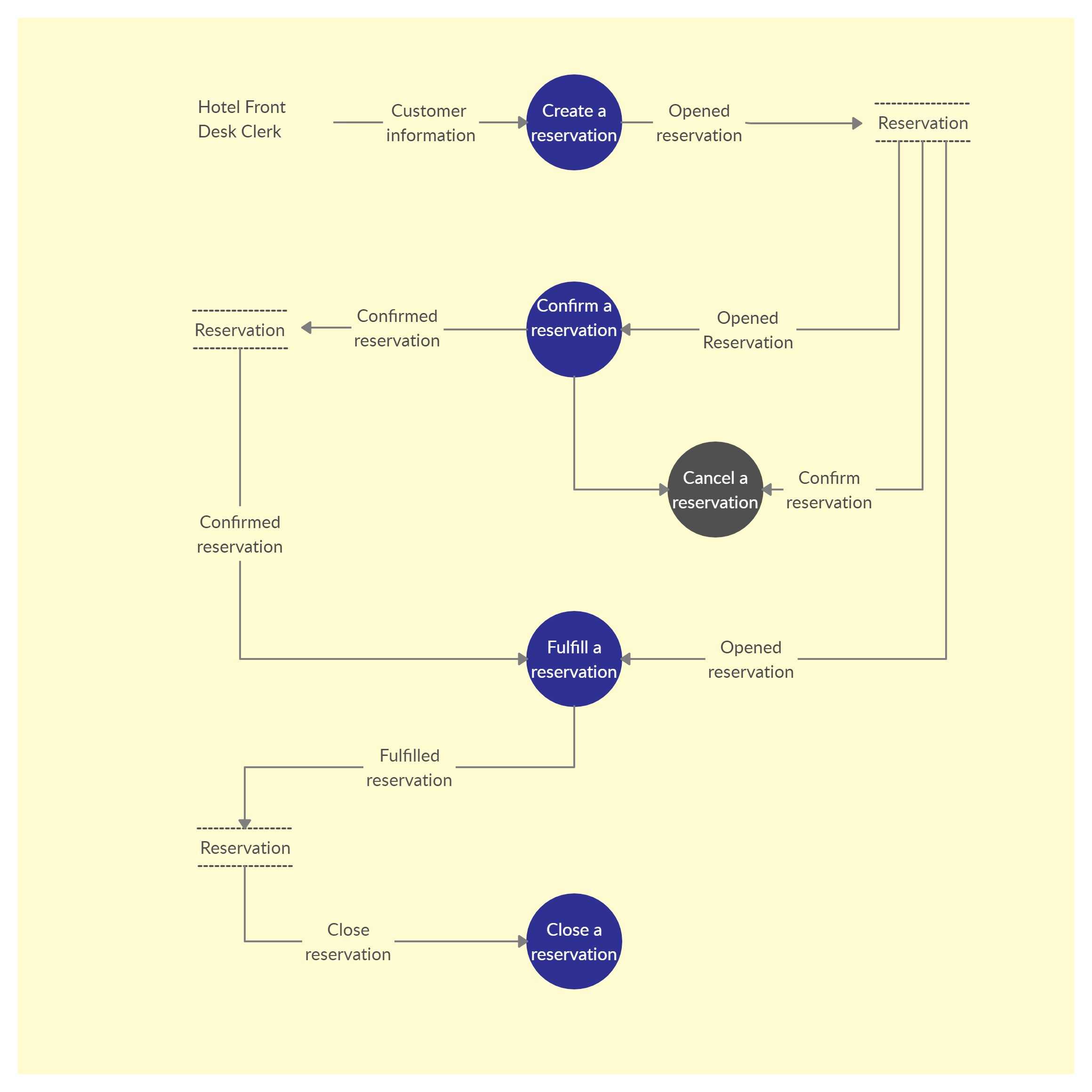 Level 1 Data Flow Diagram Template For Hotel Management System