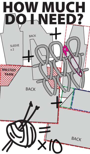 garn berechnen wie viel brauche ich f r mein projekt stricken und h keln pinterest. Black Bedroom Furniture Sets. Home Design Ideas