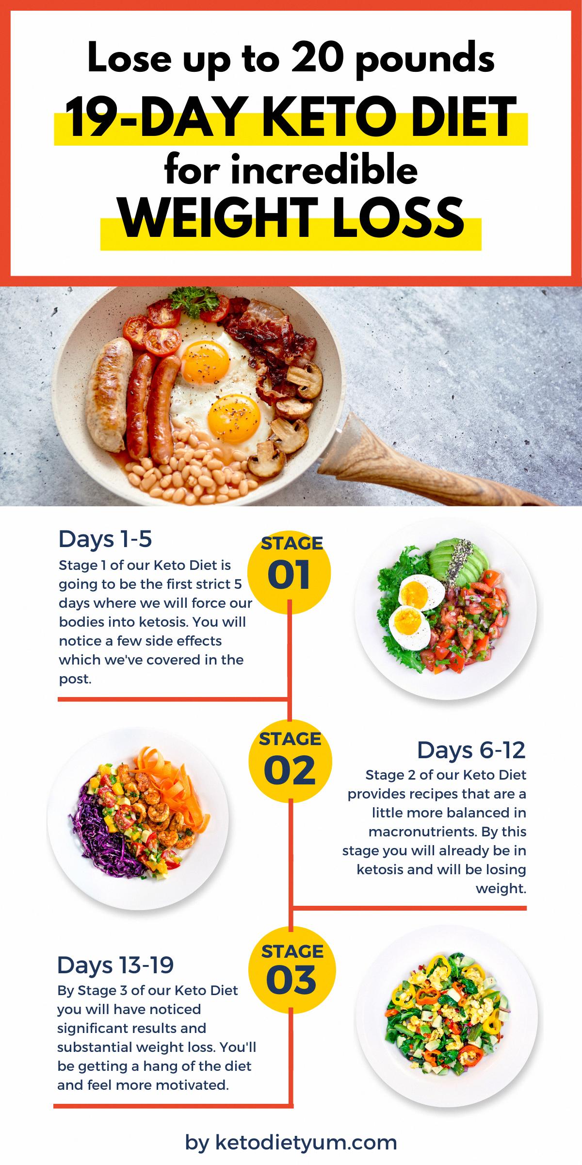 Keto Diet Meal Plan First Week #KetoDietDailyMealPlan in ...