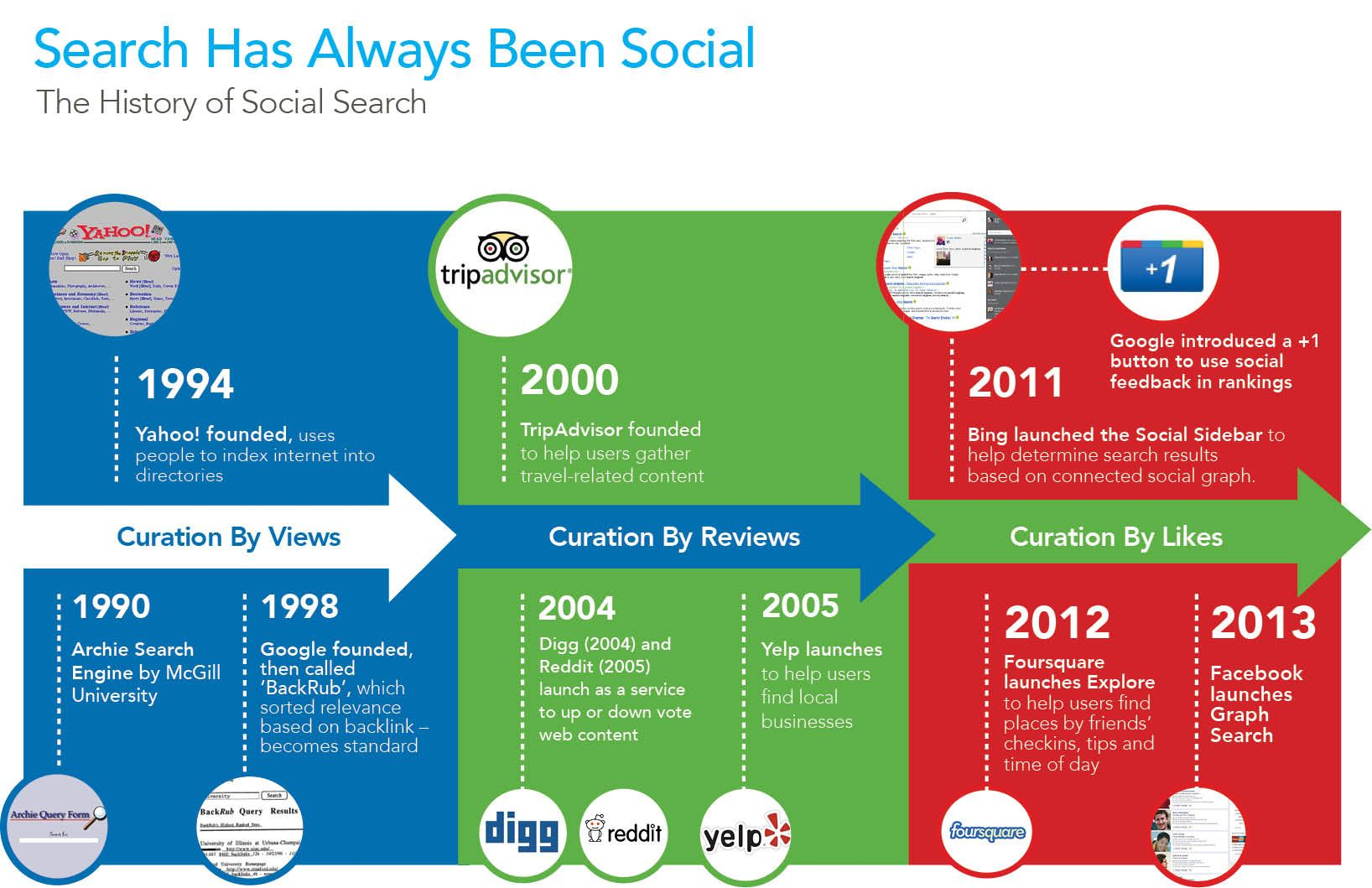 social search timeline