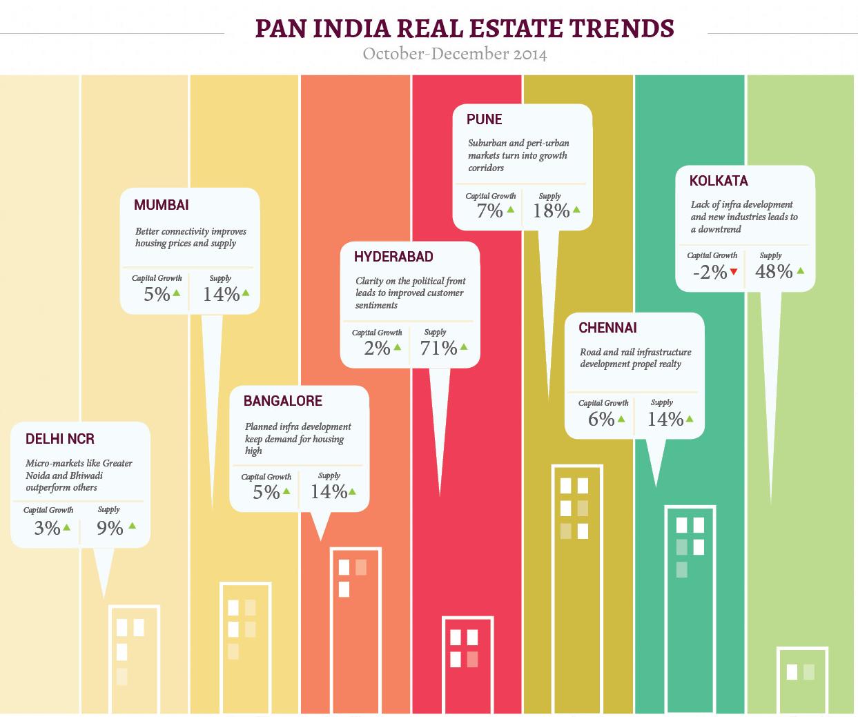 Pan India Realestate Trend Pune Bangalore Mumbai Delhincr
