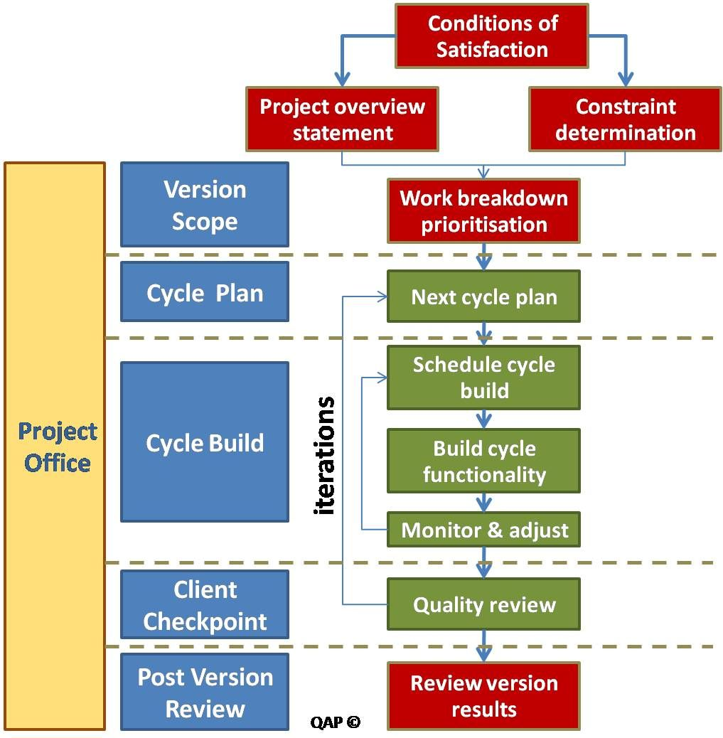Agile Methodology Diagram