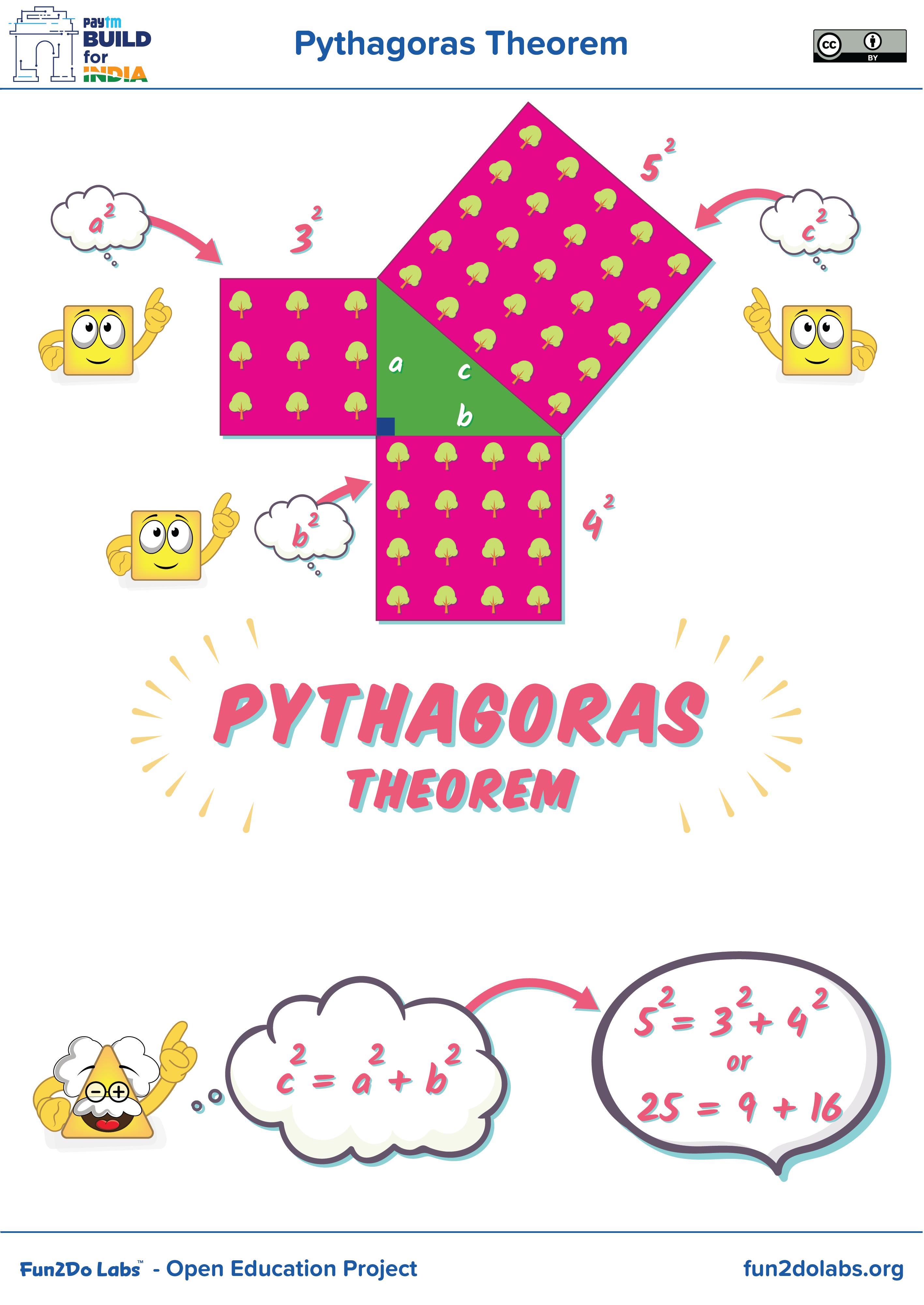 Pythagoras Theorem, Pythagoras Geometry, Pythagoras in