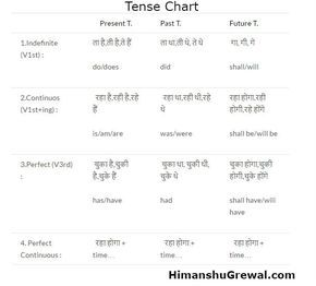 Learn tenses tenses chart in hindi language step by step kya aapko learn tenses tenses chart in hindi language step by step kya aapko ccuart Image collections