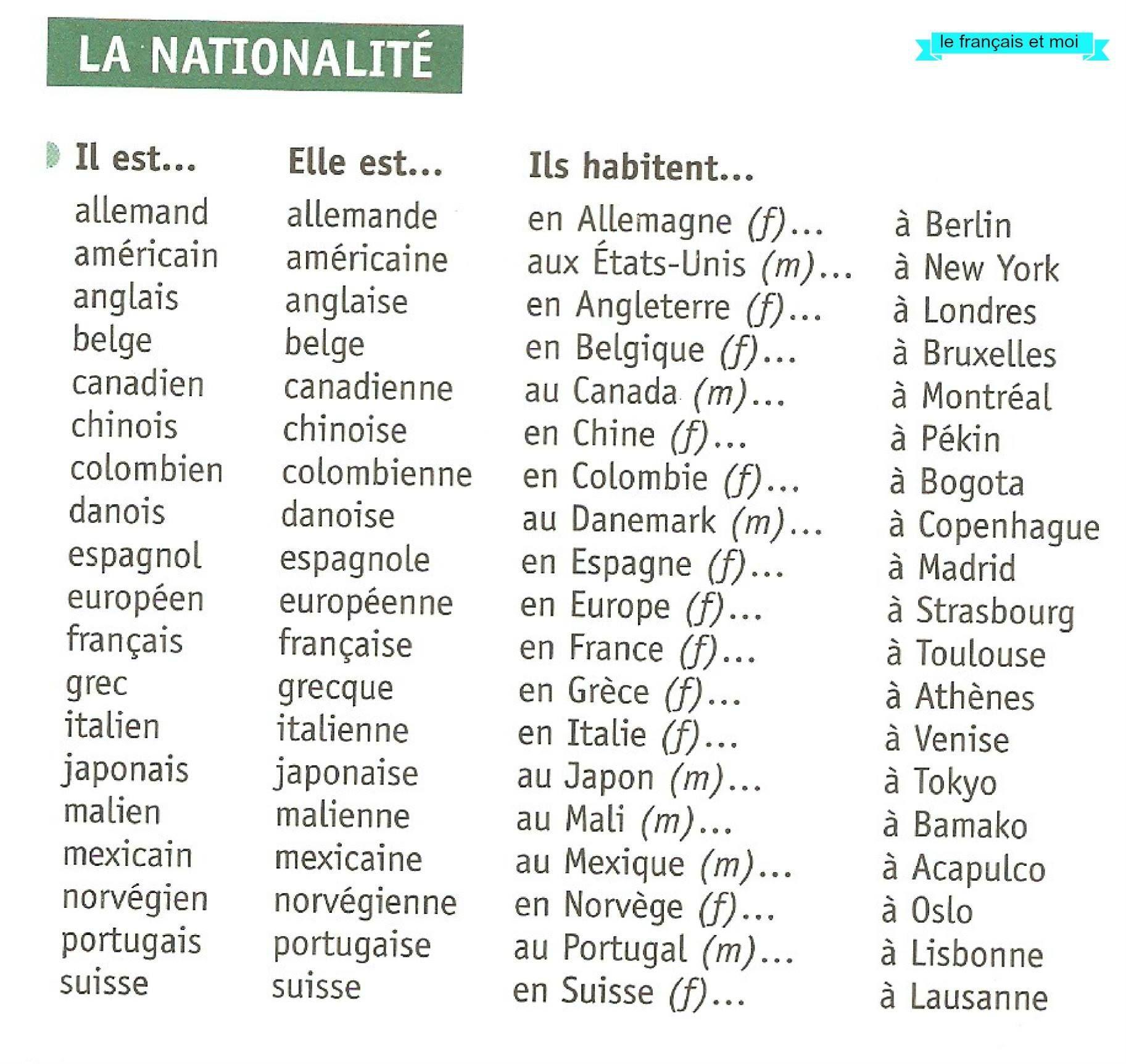 la nationalit u00e9 et pr u00e9positions avec noms de lieux