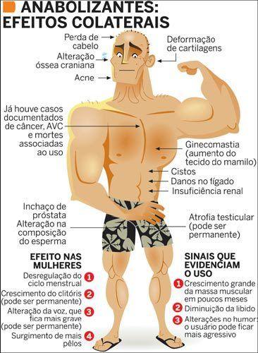 100 Tumblr Anabolizantes Treino Hipertrofia Fisiologia Do Exercicio