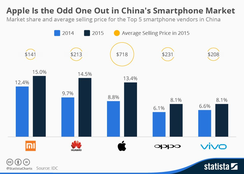 Apple is the odd one out in chinas smartphone market