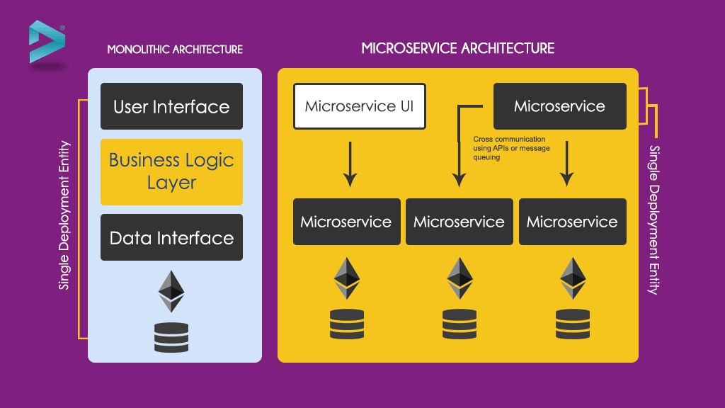 Monolithic vs Microservice Architecture- Pros and Cons ...