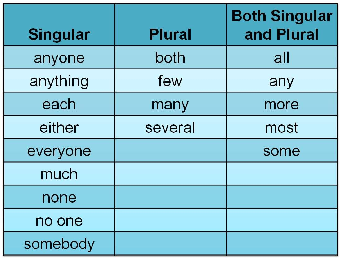 hight resolution of Pin by Heng PL on Language Ideas   Teaching high school english