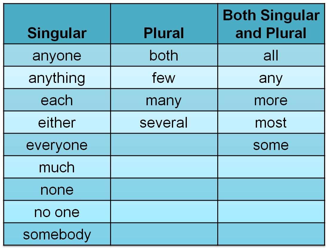 Indefinite Pronouns