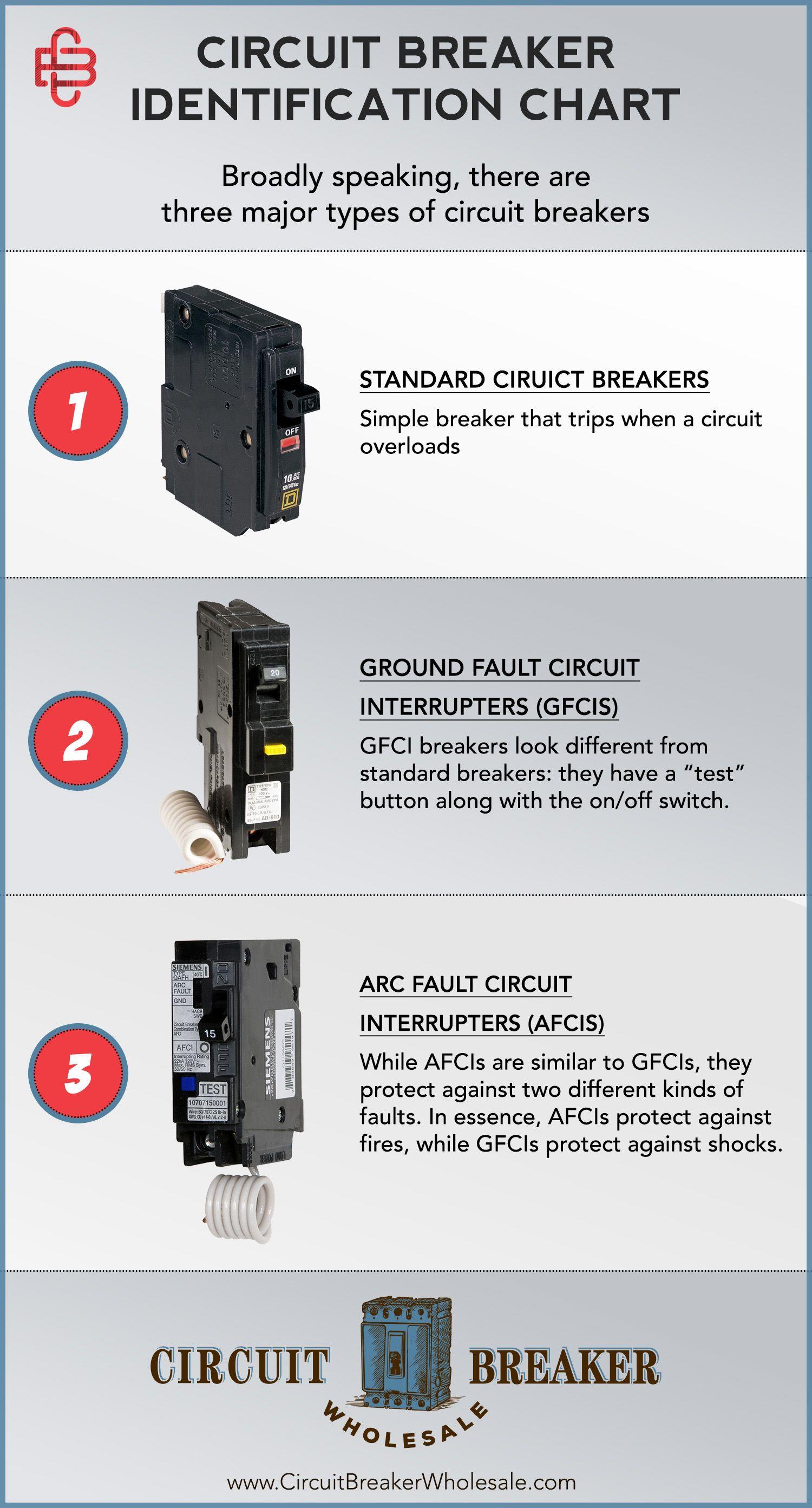 How To Identify Circuit Breaker Types