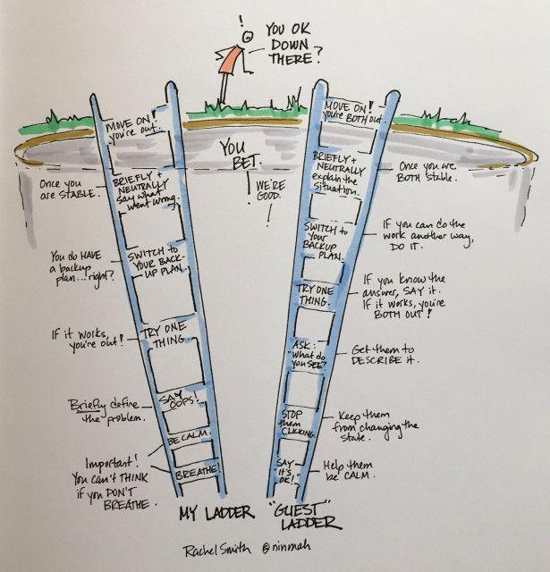Mis Escaleras Ahora Tus Escaleras Sketchnotes Sketch Notes