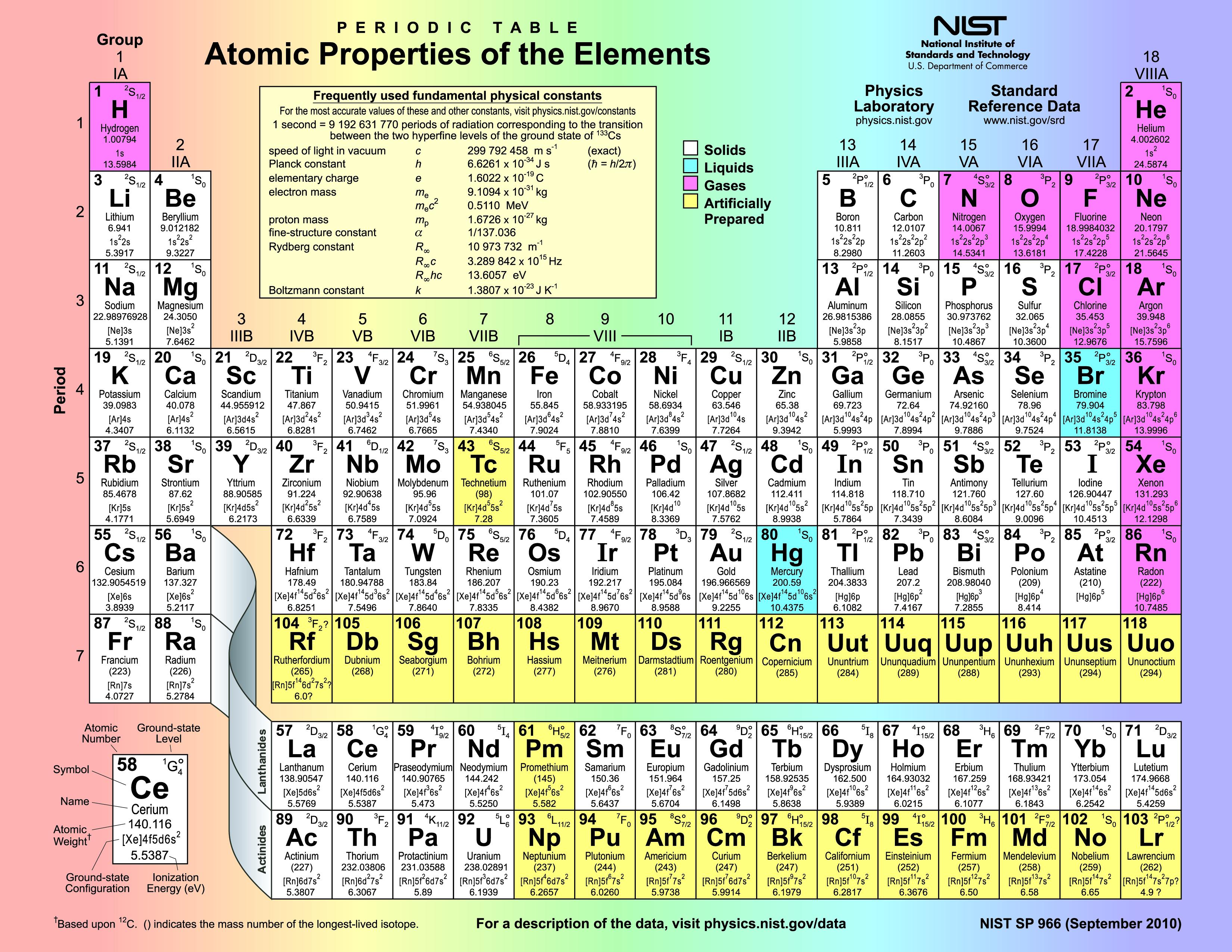 Periodictable atomicpropertiesoftheelementsg 33002550 atomic properties of the elements urtaz Choice Image