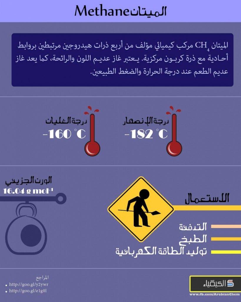 إنفوغراف عن الميتان Chemistry Infographic Science