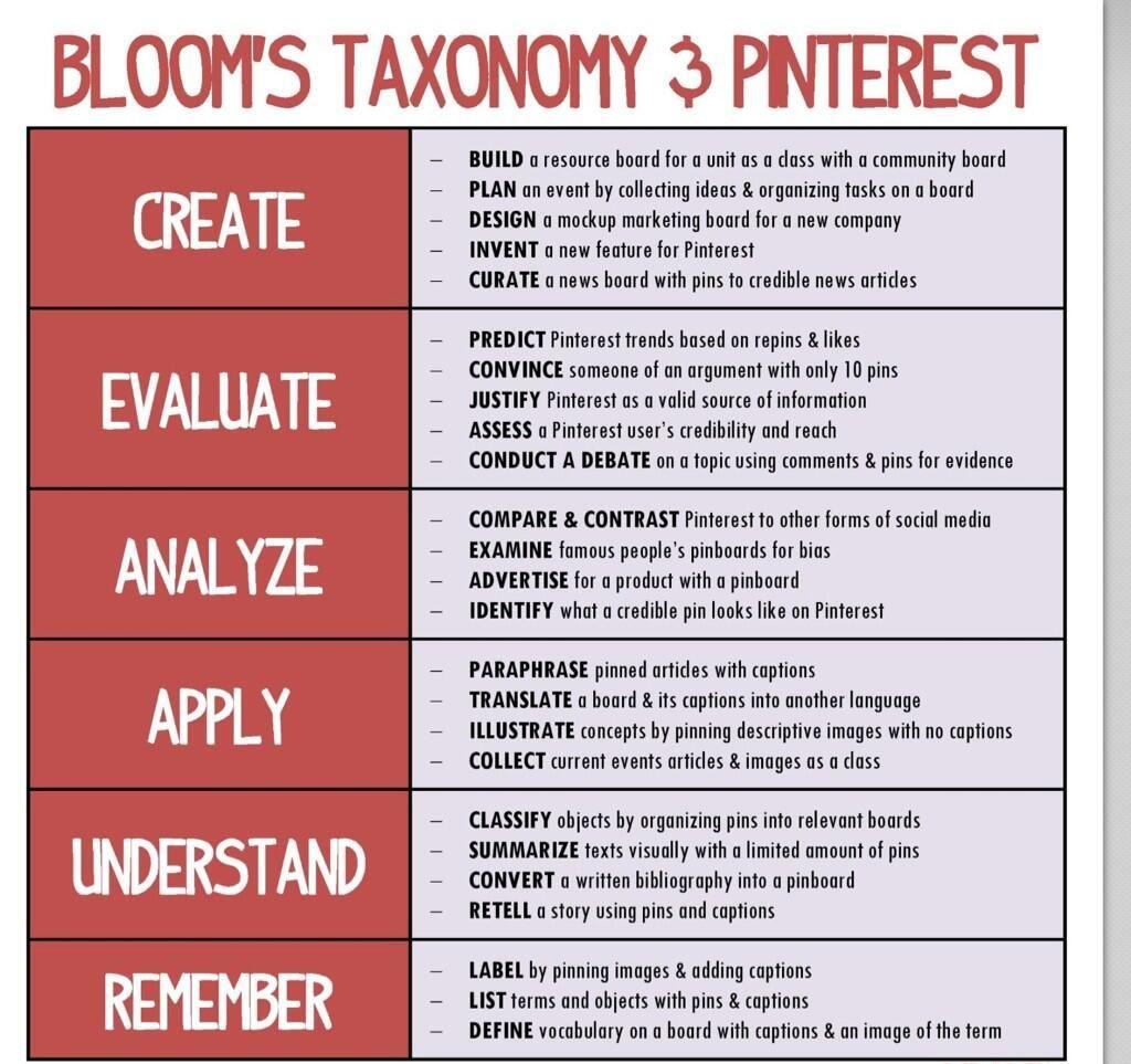 Calderstone T L On Twitter Bloom Taxonomy Educational Technology Paraphrase Definition Francais Francai