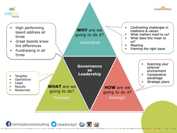 Governance As Leadership Asking The Right Questions Leadership Asking The Right Questions Leadership Models