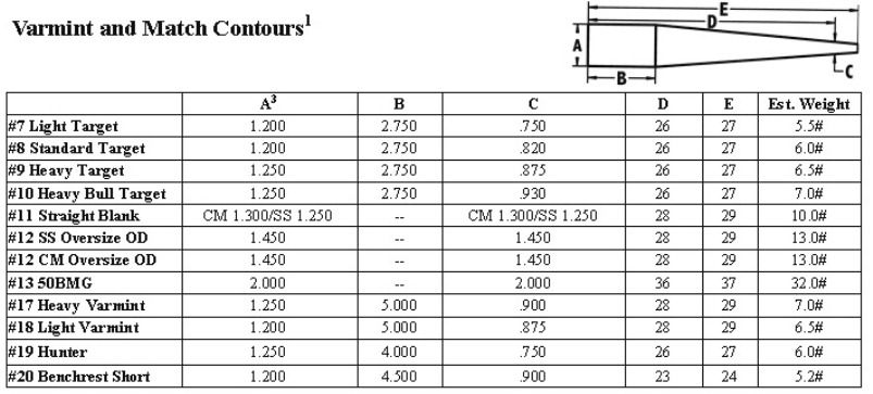 Ak Barrel Journal Sizes  Ak Building And Custom Akm Goodness From