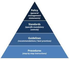 Policies and procedures knowledge building pinterest for Information technology policies and procedures templates