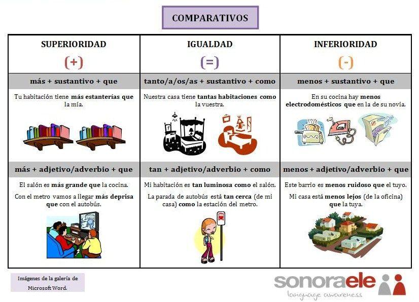 Tabla: Las comparaciones