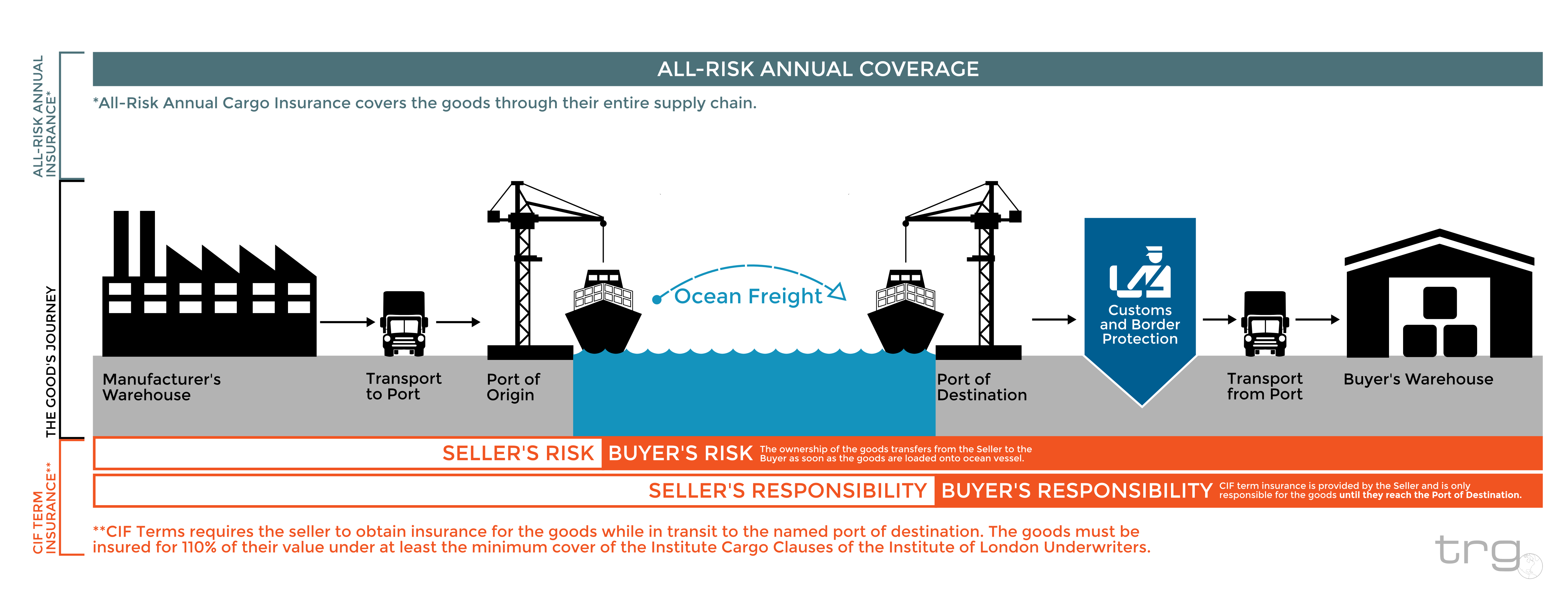 Trg Provides A Graphic To Explain What Cif Is For U S Importers
