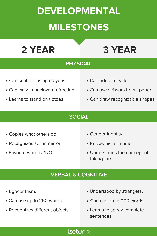 Developmental Milestones: Comparison of Various Ages ...