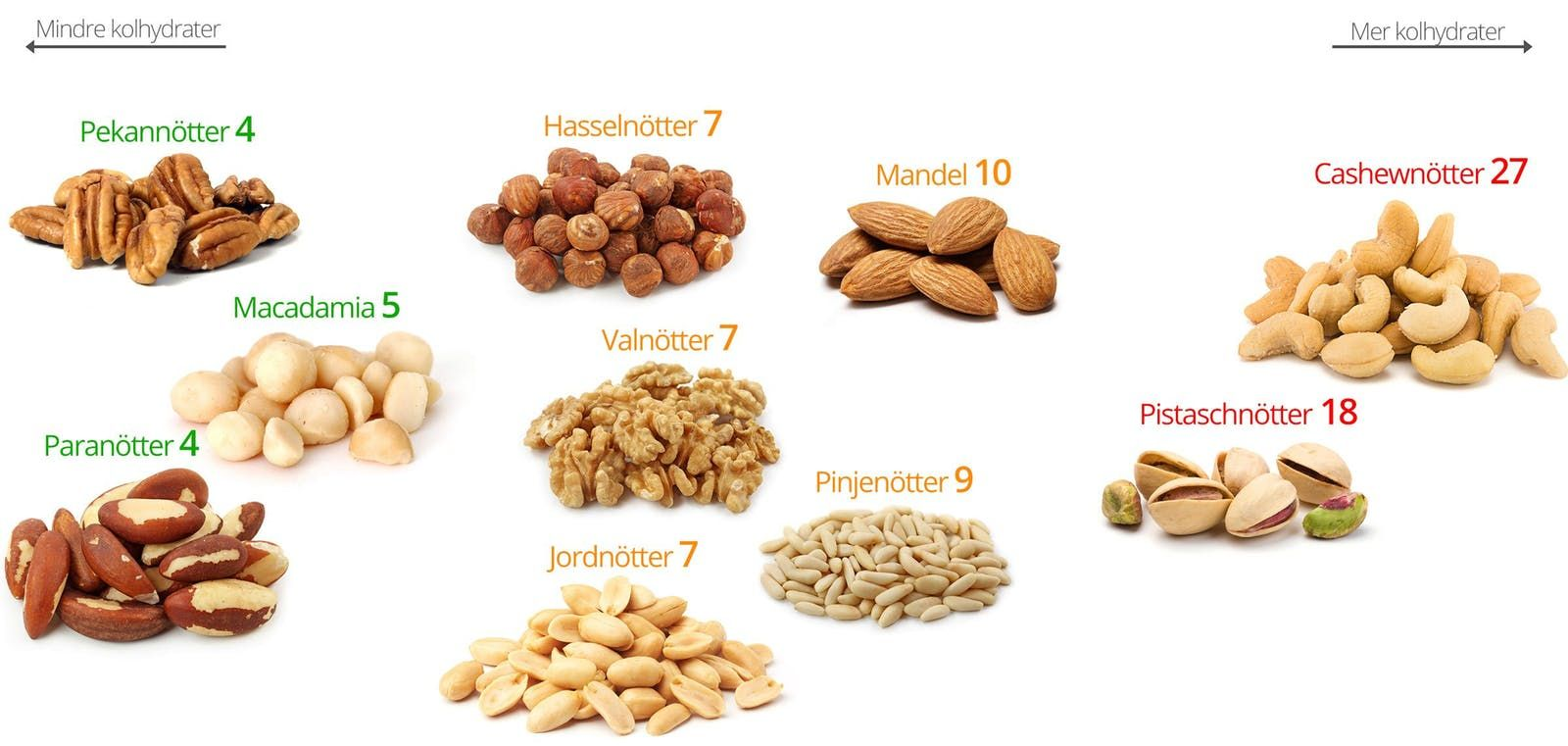 bilder på nötter