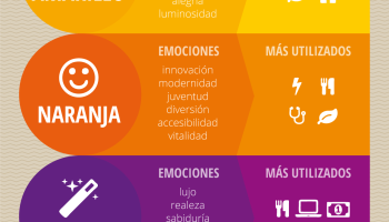 Psicología de color #infografia #infographic #design #marketing