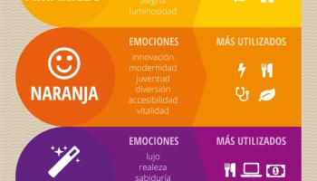 Psicología de color #infografia #infographic #design #marketing