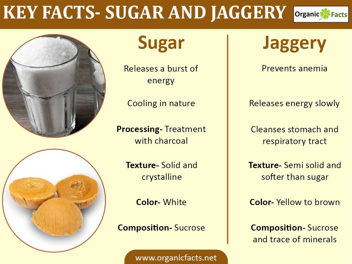 sugarjaggeryinfographic | Healthy food,facts & more