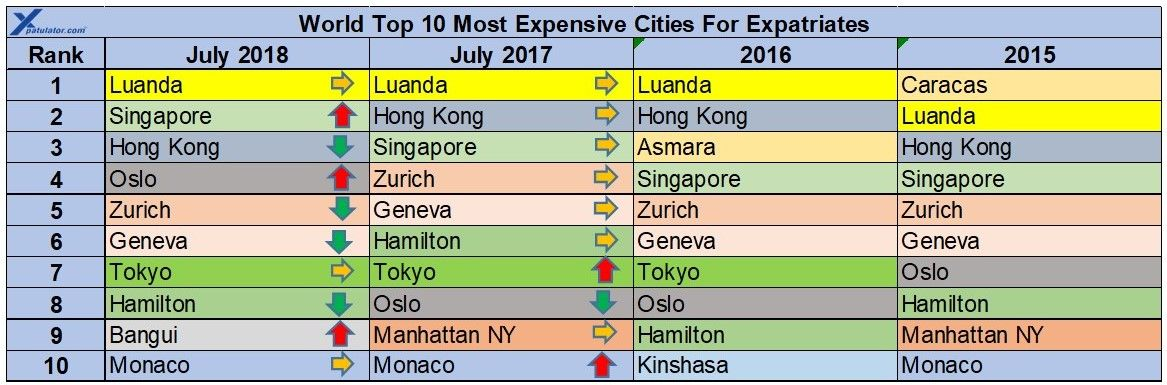 Luanda In Angola Is The Most Expensive City In The World For Expatriates As At July 2018 Followed By Singapore And Hong Ko Cost Of Living Cities In Africa City