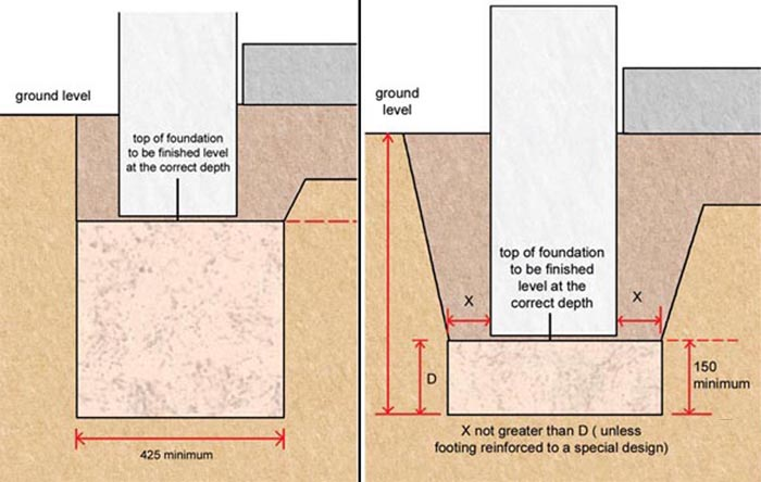 Foundation Systems And Soil Types Homebuilding Renovating Building Foundation Types Of Soil Deck Footings