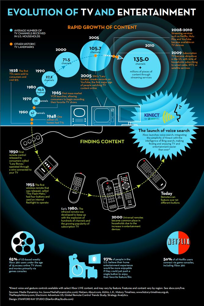 Evolution of tv and entertainment infographic infographics evolution of tv and entertainment infographic fandeluxe Images