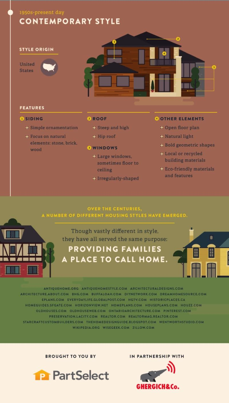 Most Popular Iconic Home Design Styles Architectural Homes
