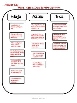 mayas, aztecs, incas mayan 6th grade social studies, narrative Mayan Olmec Inca Aztec