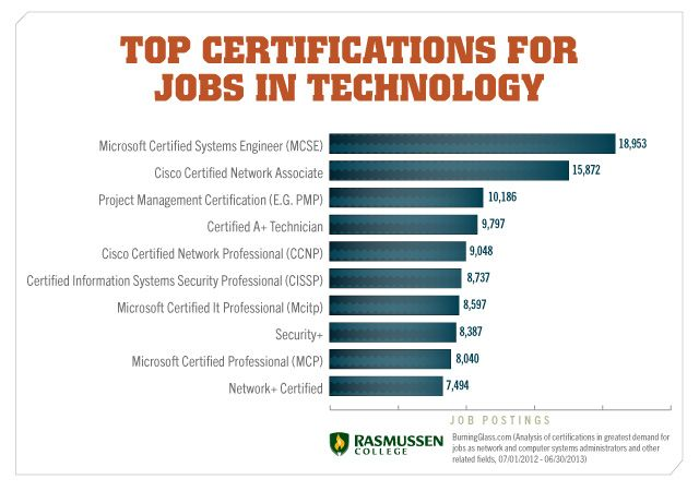 Career Chat Exploring Careers In Technology Blog Post