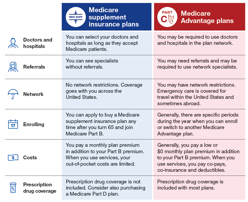 Medicare Supplement Vs Medicare Advantage Medicare Made Clear Medicare Advantage Medicare Supplement Medicare