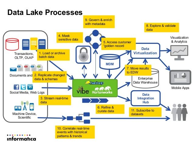 Modern Data Architecture For A Data Lake With Informatica And Hortonw Data Architecture Data Science Learning Big Data