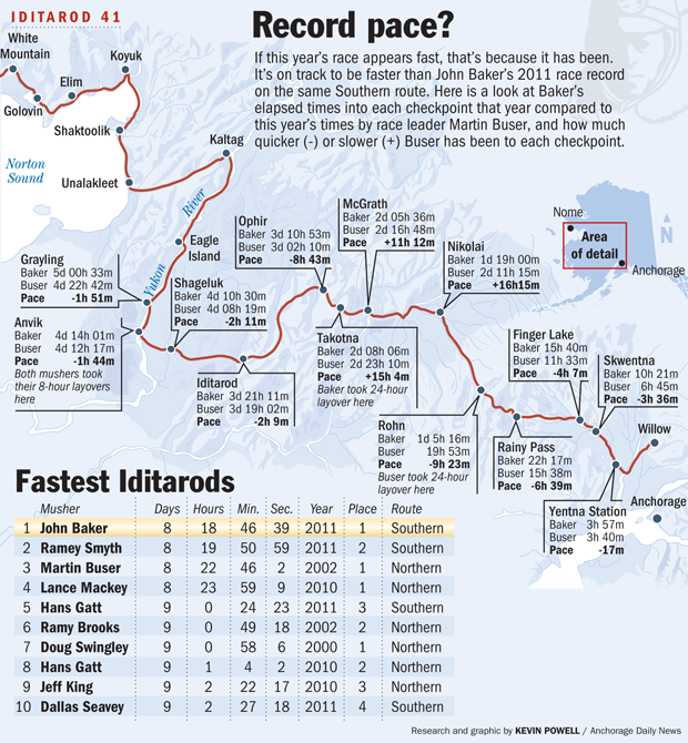 Graphic: Iditarod on record pace | Iditarod Sled Dog Race | ADN.com ...