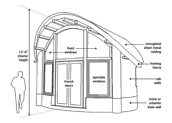 Small straw bale house with green roof-steel roof combo. Part of the ...