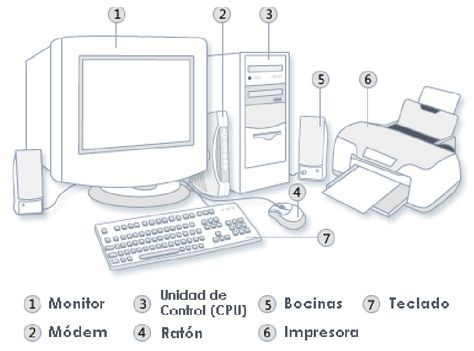 Partes De La Computadora Para Ninos De Primaria Para Colorear Imagui Computer System Computer Maintenance Computer Basics