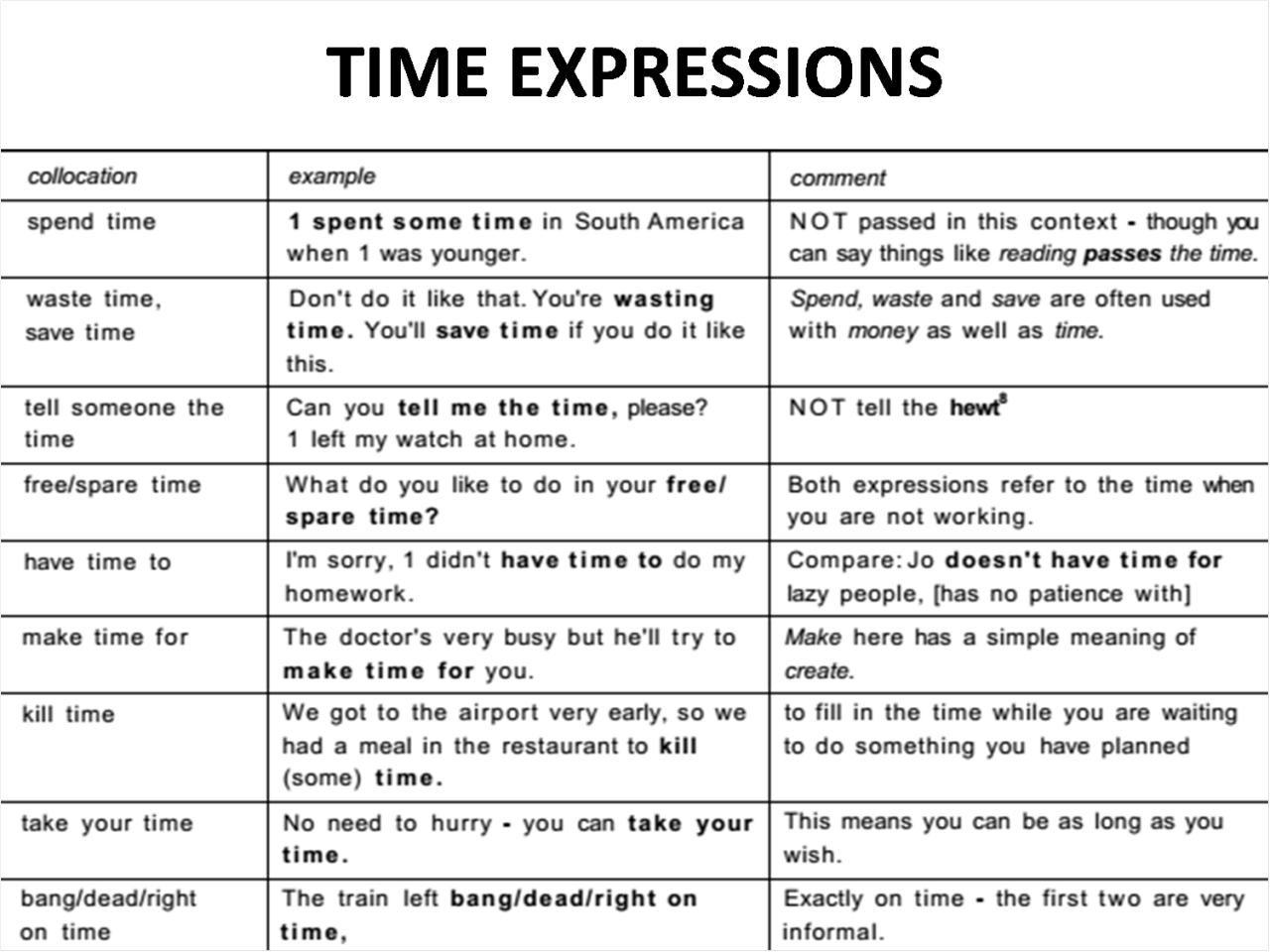 Time Expressions In English Learnenglish