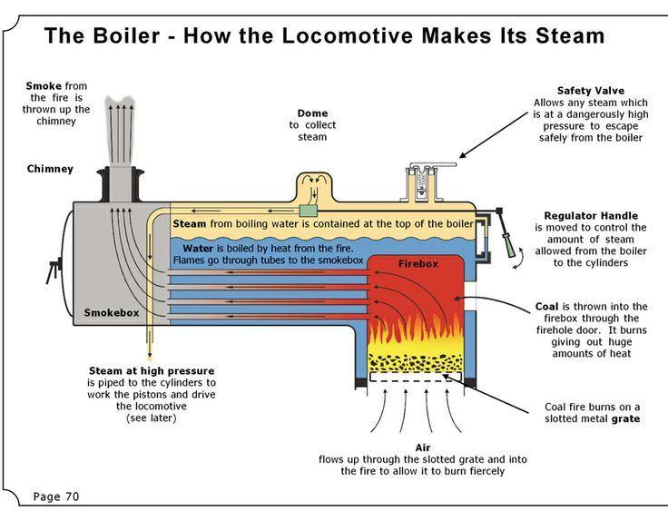 Steam engine boiler diagram #lioneltrains Model Railways Today